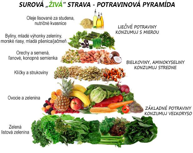 Živá strava (RAW) - nová potravinová pyramída